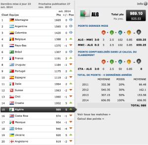 classement-fifa-algerie-15e