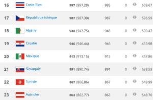 classement-fifa-18-decembre-2014